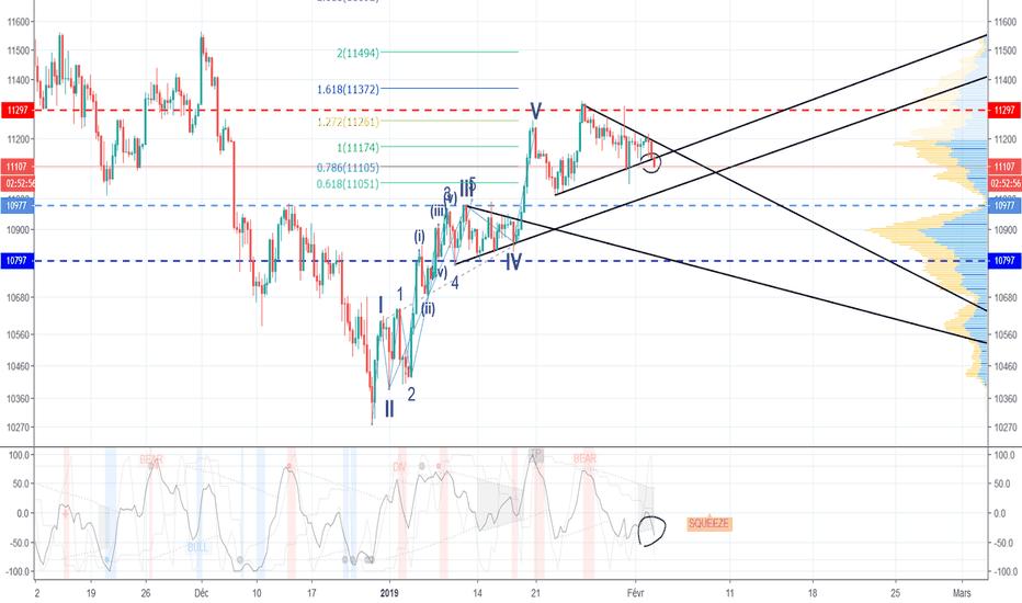 GER30: DAX, nouveau triangle, qui casse par le bas