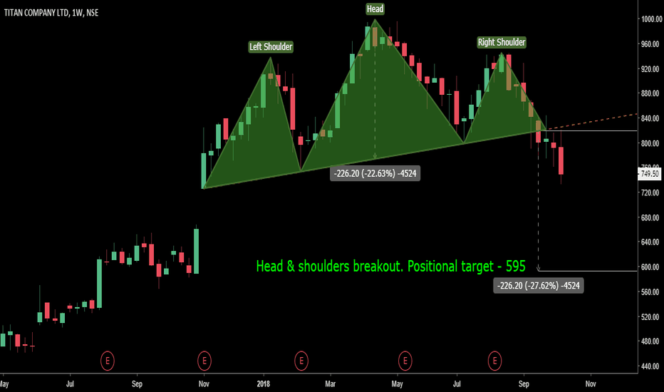 TITAN: HEAD & SHOULDERS PATTERN BREAKOUT