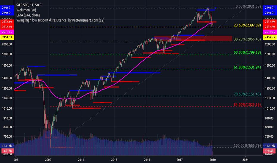 SPX: S&P 1T