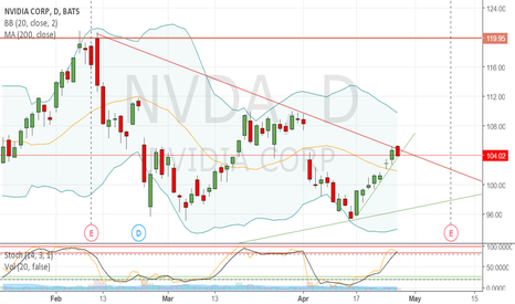 NVDA: Nvidia: Will it break the resistance line?
