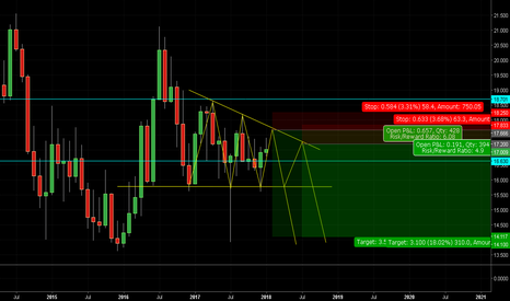 XAGUSD: my view on silver