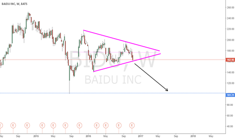BIDU: HUGE TRIANGLE