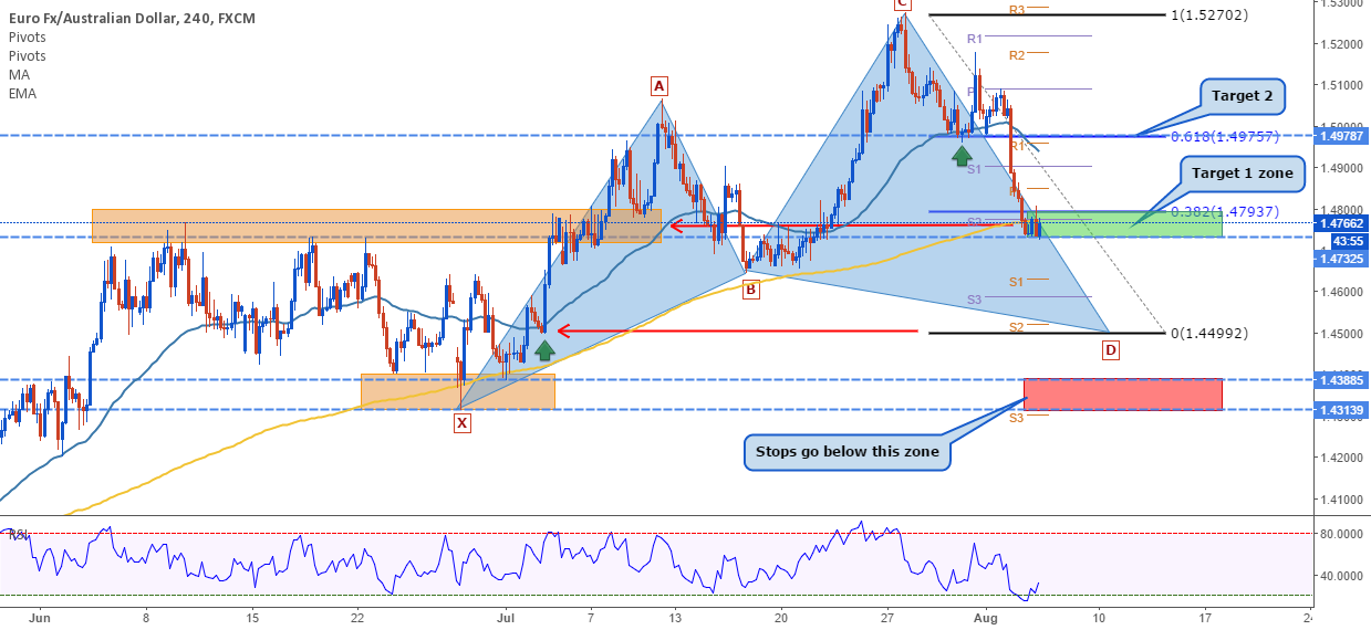 EURAUD: Nice long opportunity (Cypher pattern)