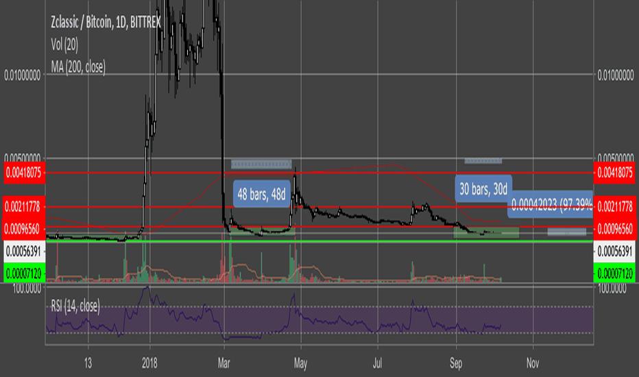 ZCLBTC: $ZCL Long position