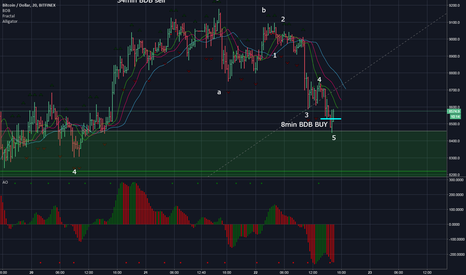 BTCUSD: BTC - possible end of the correction Stop Buy