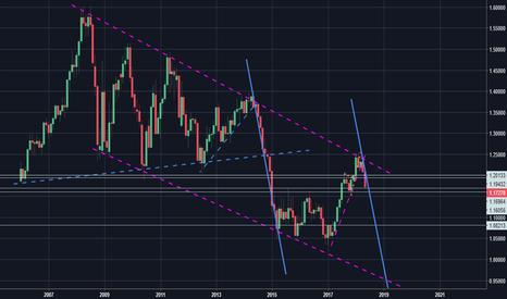 EURUSD: posible tendencia a la baja