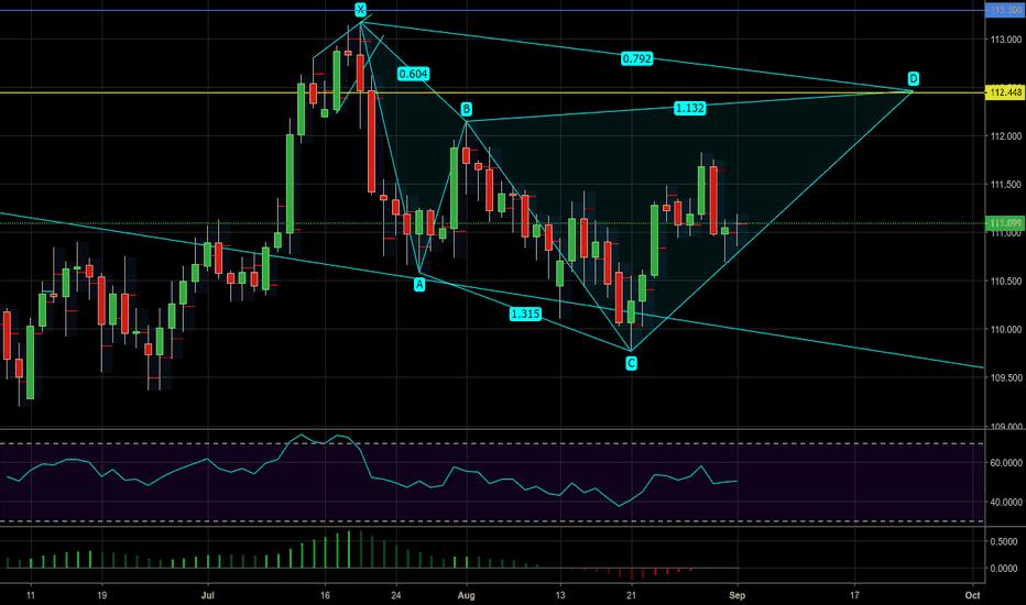 USDJPY: USDJPY - Potential bearish cypher pattern