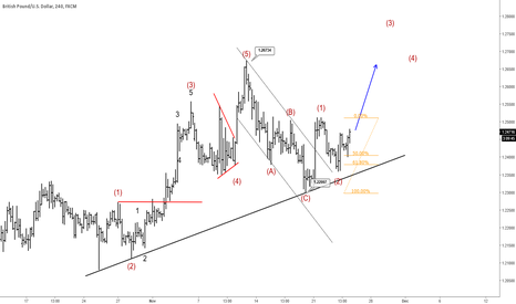 GBPUSD: Completed Correction On Cable Indicates Higher Levels To Follow