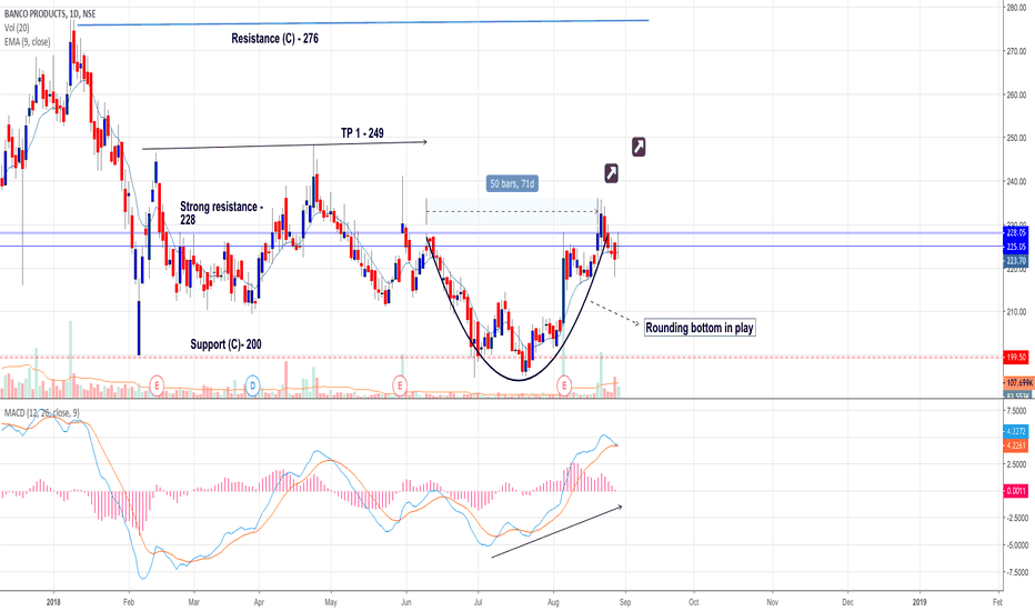 BANCOINDIA: Banco - Strong fundamentals - Rounding bottom (reversal)