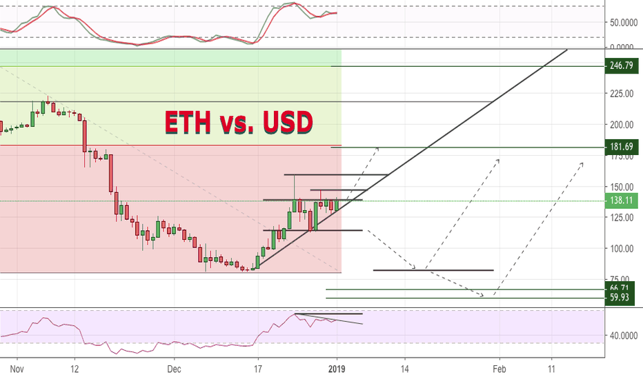 ETHUSD: ETH vs. USD