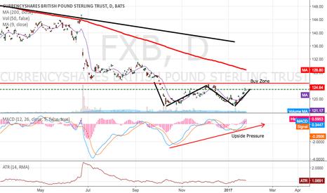 FXB: Buy FXB on break of Double Bottom