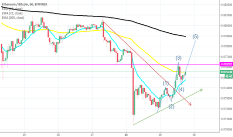 ETHBTC: ETHBTC Long oportunidade pra day trade