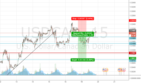 USDCAD: uscad taking it time