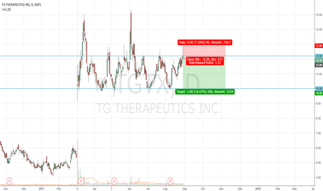 TGTX: TGTX trading in range