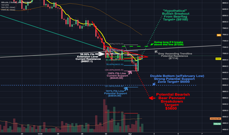 BTCUSD: Bulls not ready to let bears call check mate just yet.