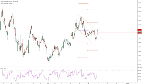 GBPUSD: Long in antimartingala