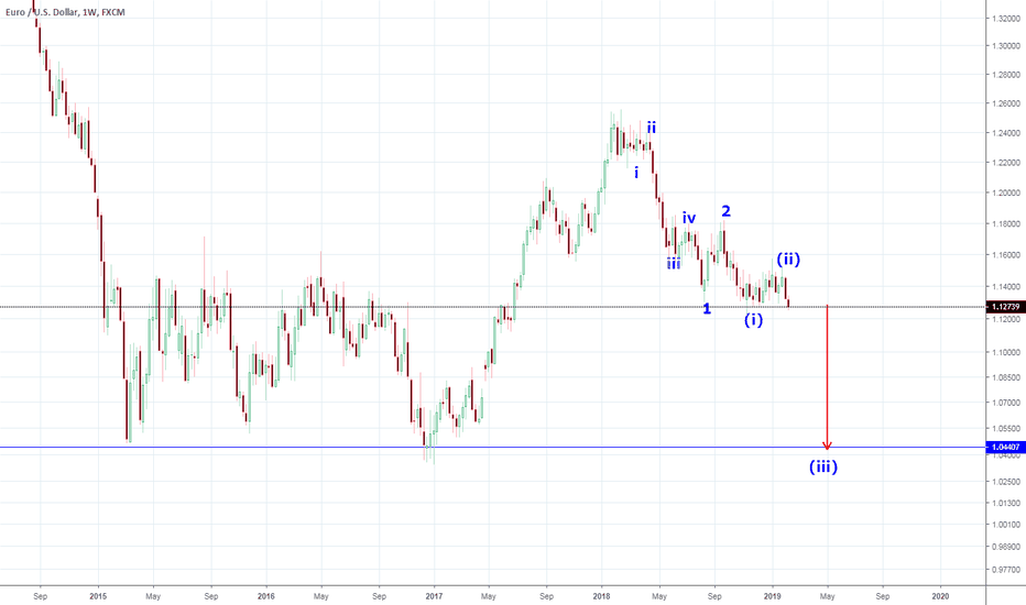 EURUSD: eur/usd EW count weekly with target