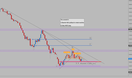 GBPJPY: GBPJPY - Daily Outlook