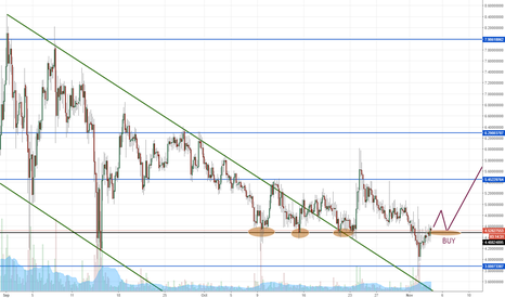 LSKUSD: Lisk - back in the game?