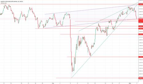 IMOEX: Взгляд на рынок перед открытием 04.03