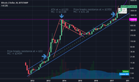 BTCUSD: We are far away from the real bubble in Bitcoin