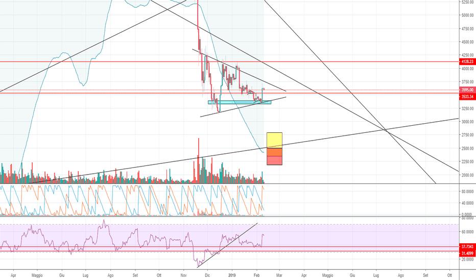 BTCUSD: BTC/USD-Triangolo simmetrico
