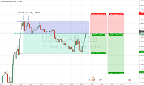 USDCAD: USDCAD 15 DOUBLE TOP 2618 TRADE @ MARKET