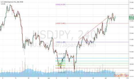 USDJPY: USDJPY consolidating into a drop?