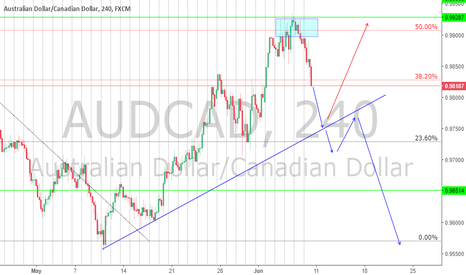 AUDCAD: AUDCAD Bearish???