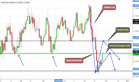AUDUSD: AUDUSD back to test broken support. Could become resistance?