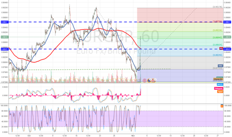 EURGBP: EURGBP BOE rate hike helps the pair to reach the 90´s