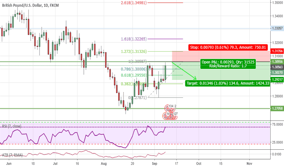GBPUSD: On the way down