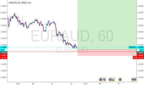 EURAUD: euraud - possible bottom???