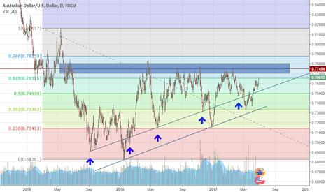 AUDUSD: Not far to go now .. but a must read !!.............