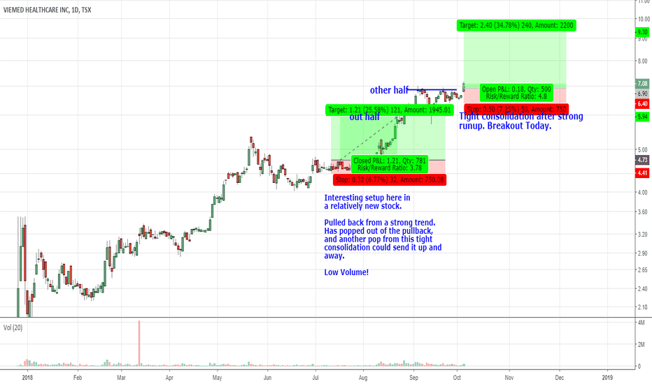VMD: VMD.TO Breaking Out Today