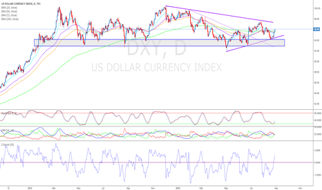 DXY: Dollar Remains Bullish Leading into Friday's NFPs