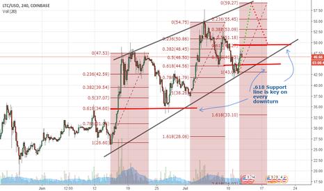 LTCUSD: LTC - Gaining momentum