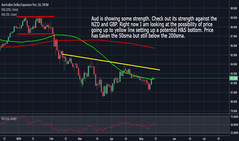 AUDJPY: AudJpy: Showing Some Strength