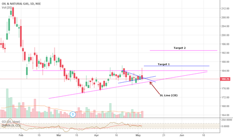 ONGC: ONGC Short term view