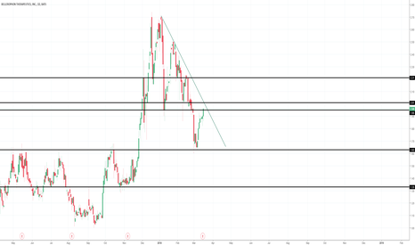 BLPH: Pre market short