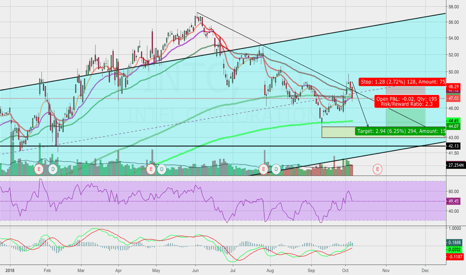 INTC: INTC Downtrend In Control