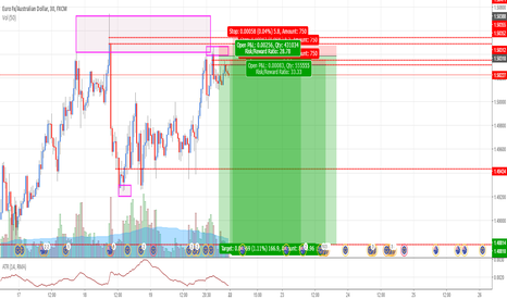 EURAUD: EURAUD: Selling at fresh supply zone