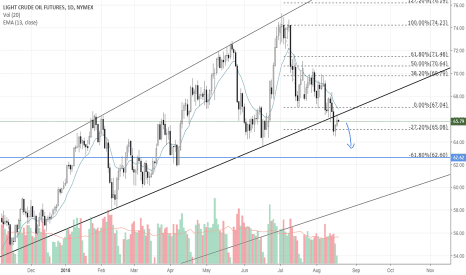 CL1!: Light Crude Oil further down momentum