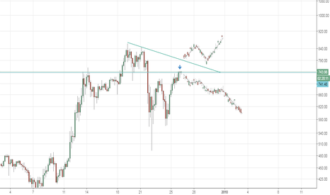 ETHUSD: Etherium at resistance area, good to SELL