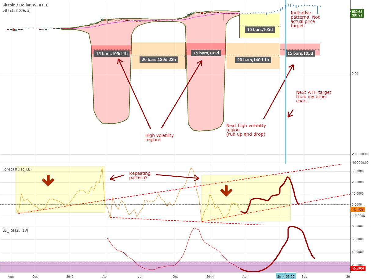 Indicator: Forecast Oscillator & a BB extrapolation experiment