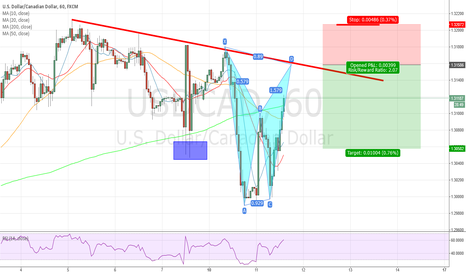 USDCAD: USDCAD waiting for completion of a Bat Pattern