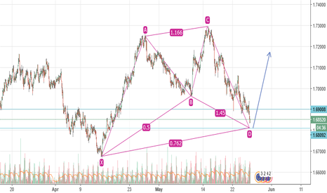 EURNZD: EURNZD Almost Set For BUY