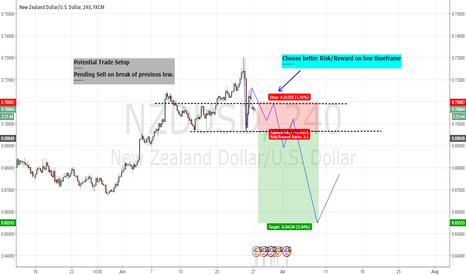 NZDUSD: Potential Short Setup - Pending Sell