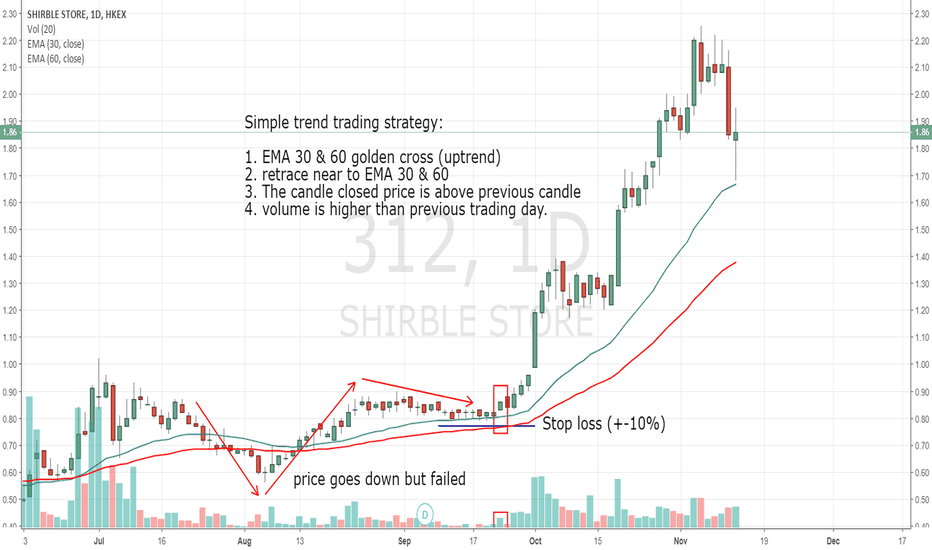 312: A simple trend trading strategy