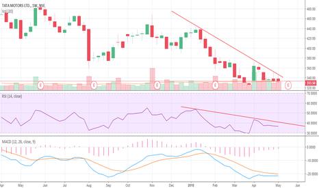 TATAMOTORS: RSI indiacate BULL above RSI + 40